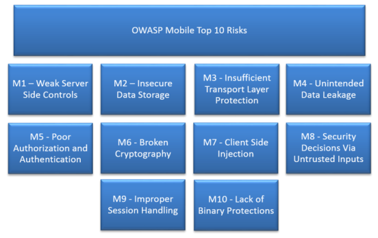 OWASP Top 10 Mobile Risks